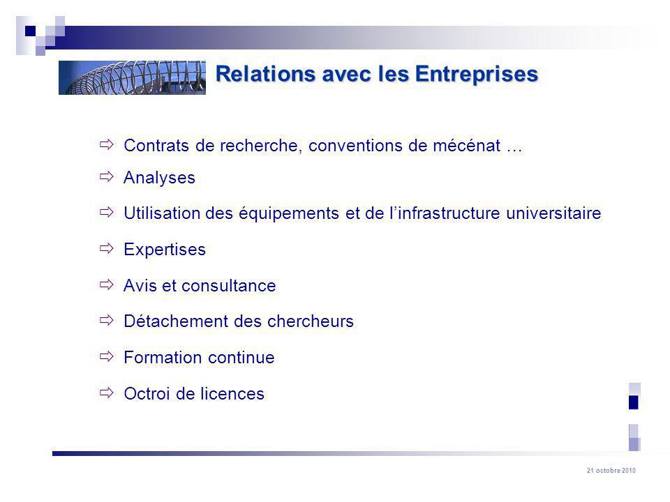 21 octobre 2010 Contrats de recherche, conventions de mécénat … Analyses Utilisation des équipements et de linfrastructure universitaire Expertises Av