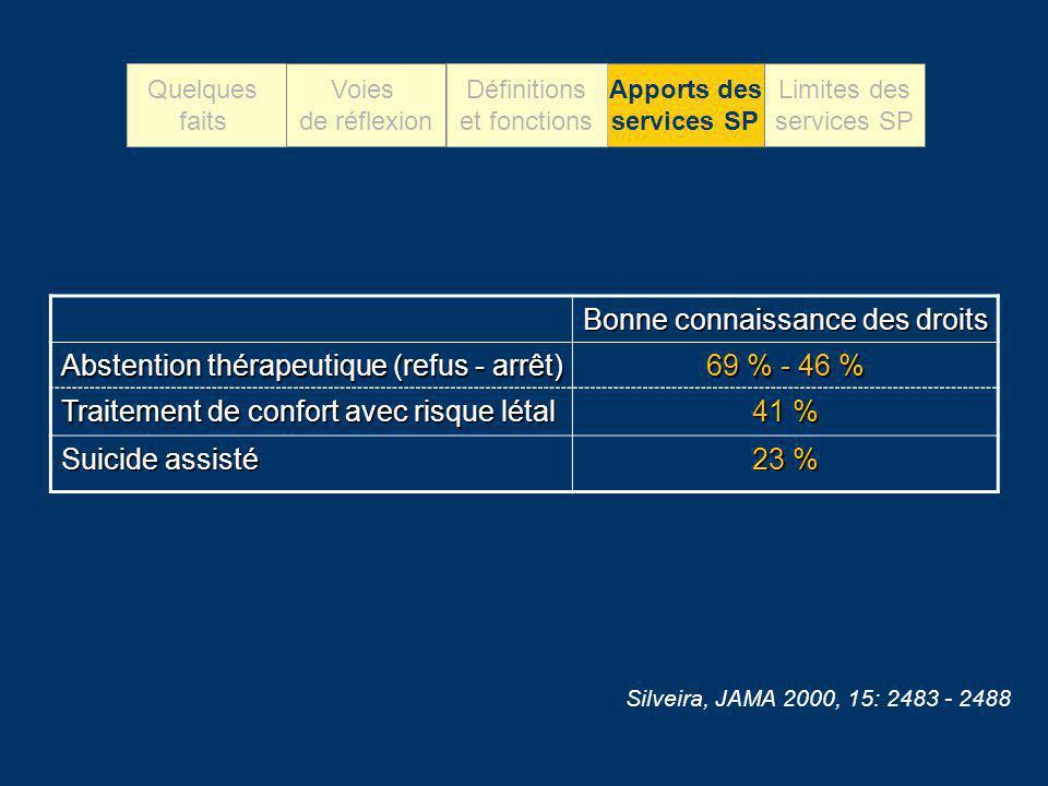 Bonne connaissance des droits Abstention thérapeutique (refus - arrêt) 69 % - 46 % Traitement de confort avec risque létal 41 % Suicide assisté 23 % S
