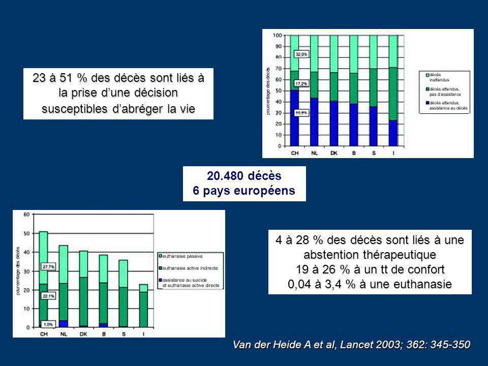 Van der Heide A et al, Lancet 2003; 362: 345-350 20.480 décès 6 pays européens 23 à 51 % des décès sont liés à la prise dune décision susceptibles dab