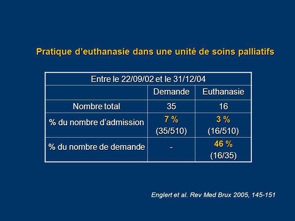 Pratique deuthanasie dans une unité de soins palliatifs Entre le 22/09/02 et le 31/12/04 DemandeEuthanasie Nombre total 3516 % du nombre dadmission 7