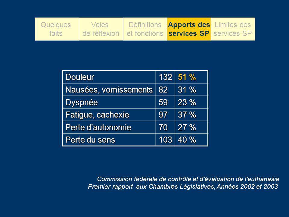 Douleur132 51 % Nausées, vomissements 82 31 % Dyspnée59 23 % Fatigue, cachexie 97 37 % Perte dautonomie 70 27 % Perte du sens 103 40 % Commission fédé