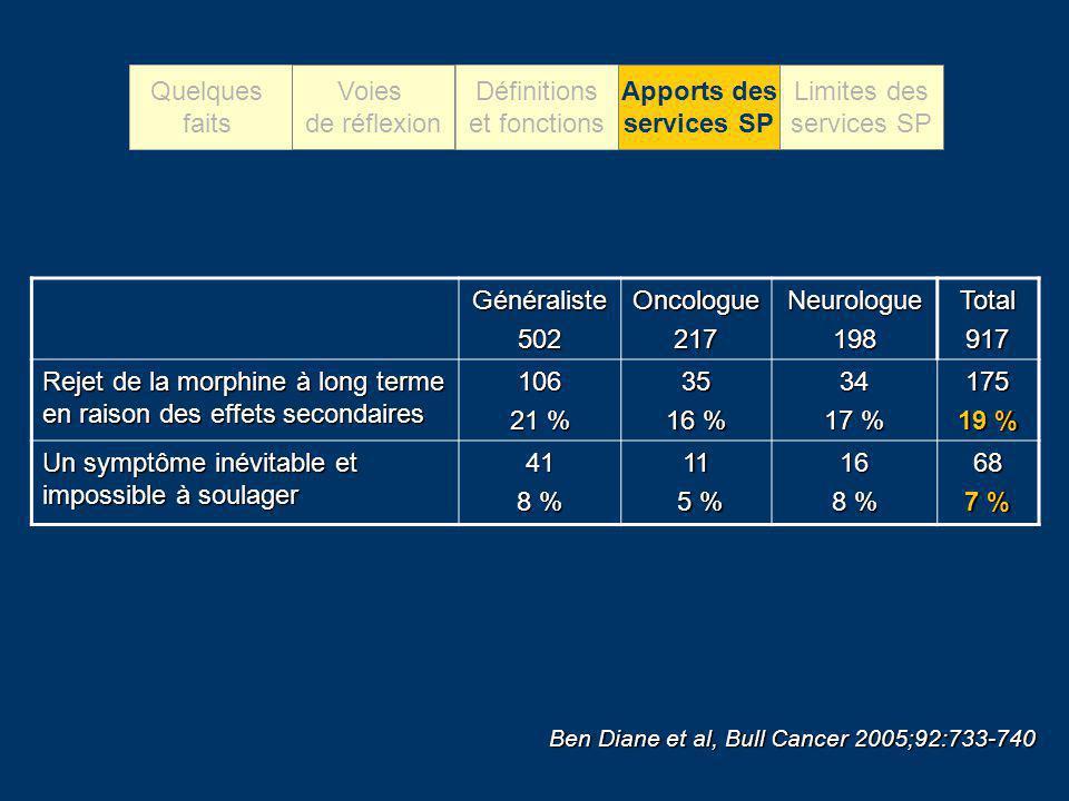 Généraliste502Oncologue217Neurologue198Total917 Rejet de la morphine à long terme en raison des effets secondaires 106 21 % 35 16 % 34 17 % 175 19 % U