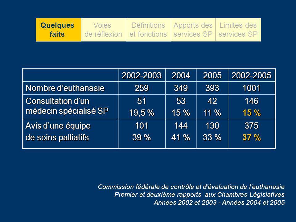 2002-2003200420052002-2005 Nombre deuthanasie 2593493931001 Consultation dun médecin spécialisé SP 51 19,5 % 53 15 % 42 11 % 146 15 % Avis dune équipe