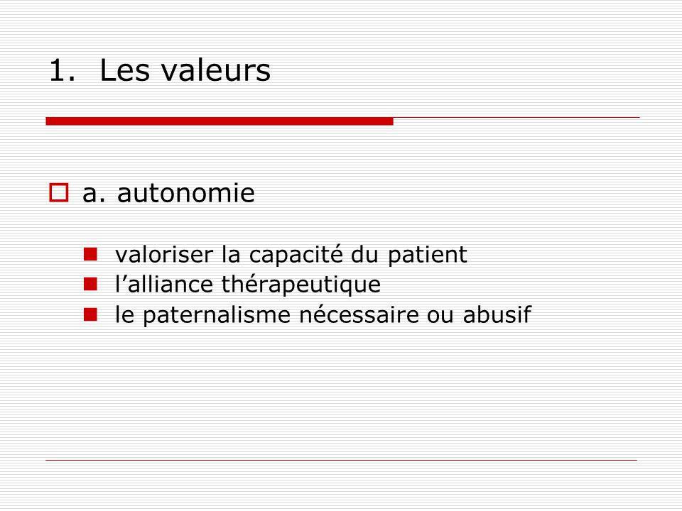 1.Les valeurs a.