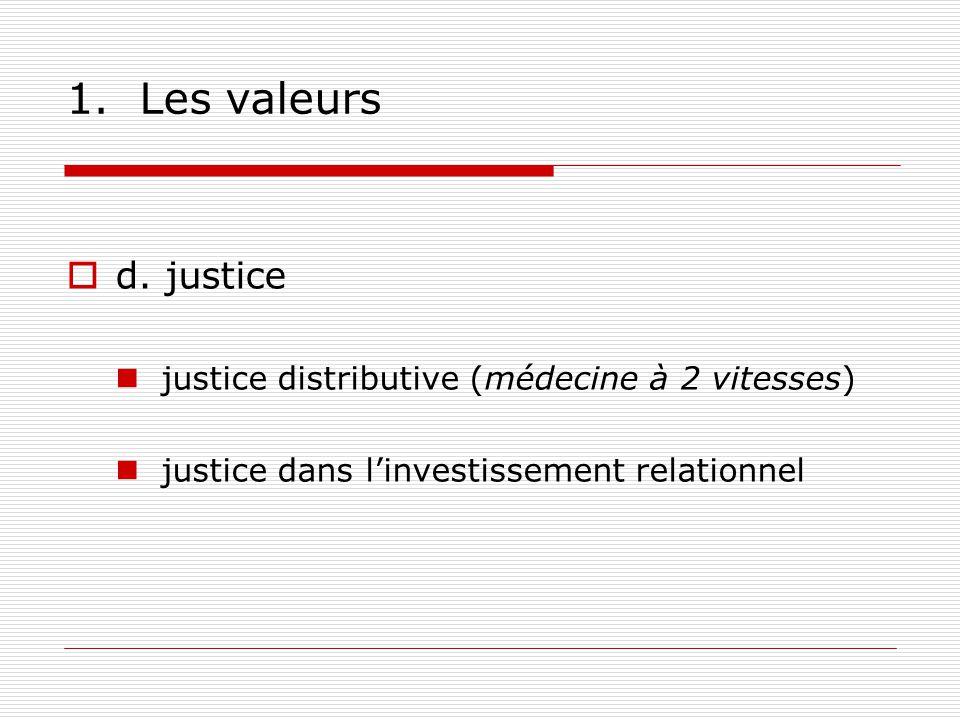 1.Les valeurs d.