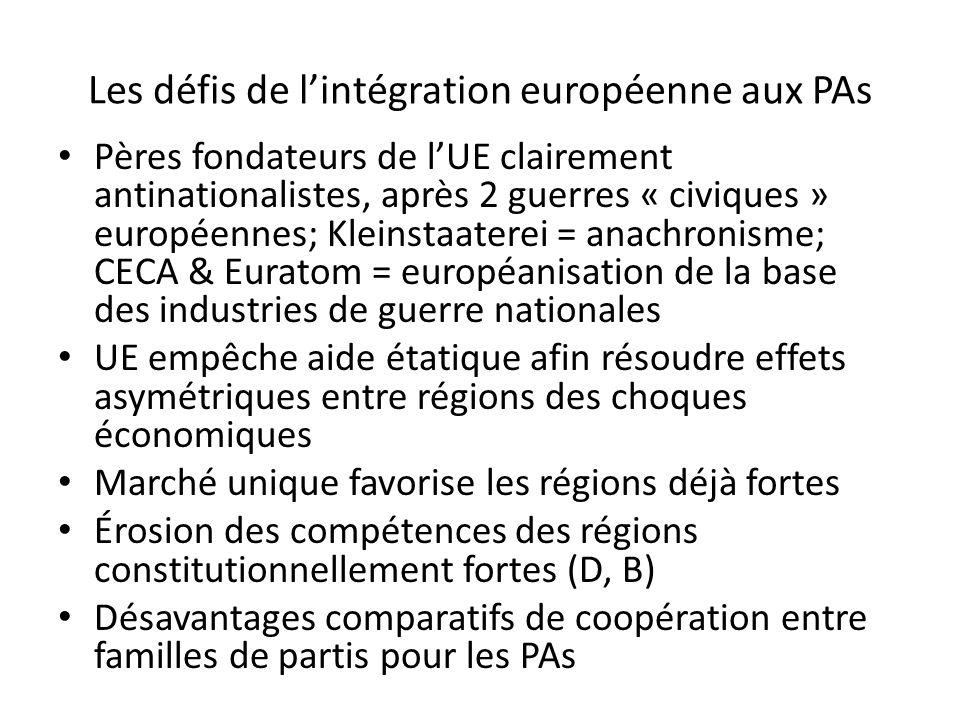 Les défis de lintégration européenne aux PAs Pères fondateurs de lUE clairement antinationalistes, après 2 guerres « civiques » européennes; Kleinstaa