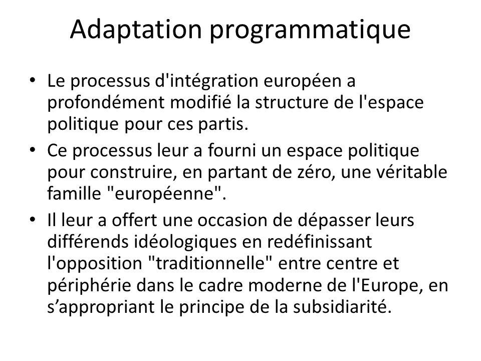 Adaptation programmatique Le processus d'intégration européen a profondément modifié la structure de l'espace politique pour ces partis. Ce processus