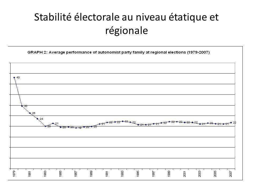 Stabilité électorale au niveau étatique et régionale