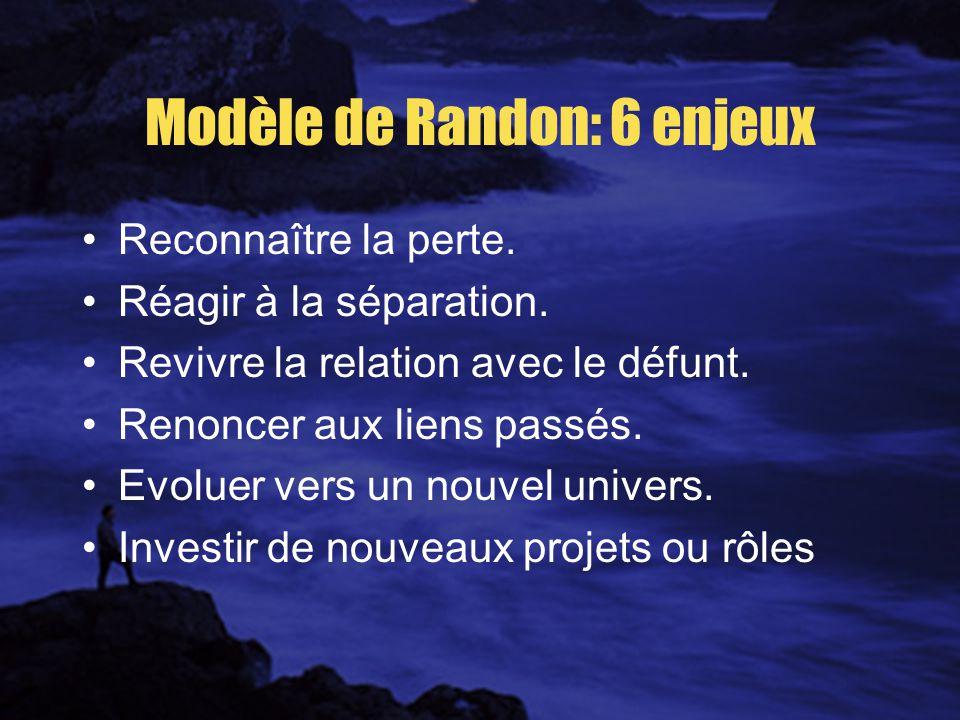 Modèle de Randon: 6 enjeux Reconnaître la perte.Réagir à la séparation.