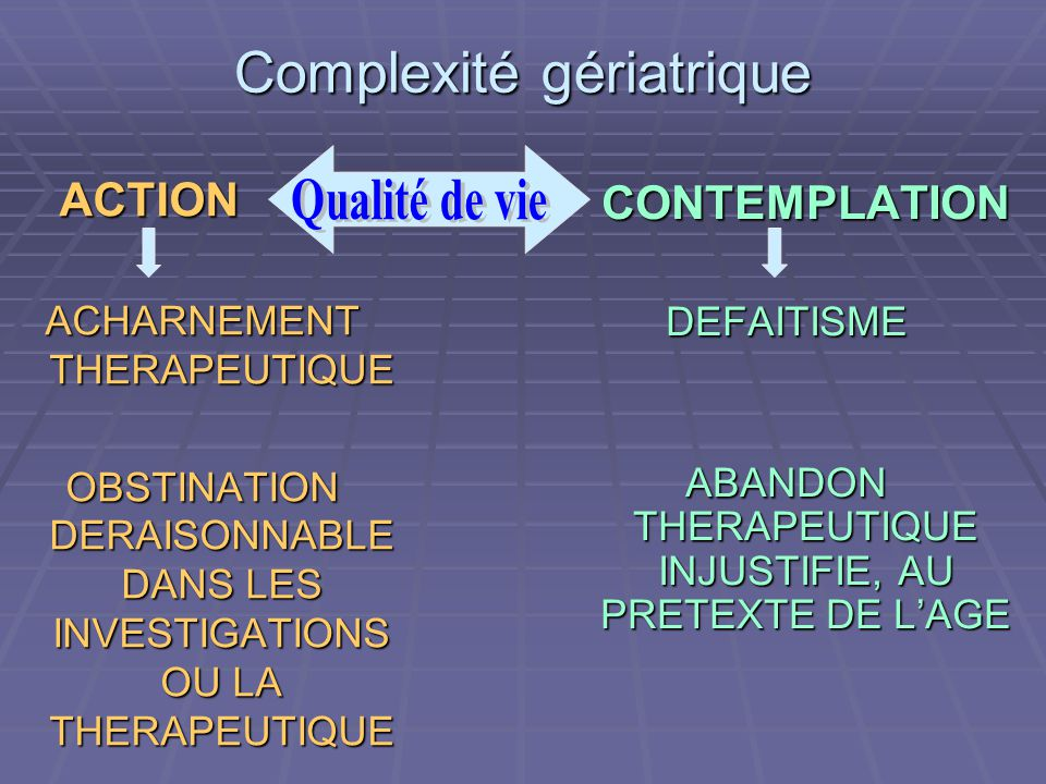 Complexité gériatrique ACTION ACTION ACHARNEMENT THERAPEUTIQUE OBSTINATION DERAISONNABLE DANS LES INVESTIGATIONS OU LA THERAPEUTIQUE CONTEMPLATION CONTEMPLATIONDEFAITISME ABANDON THERAPEUTIQUE INJUSTIFIE, AU PRETEXTE DE LAGE