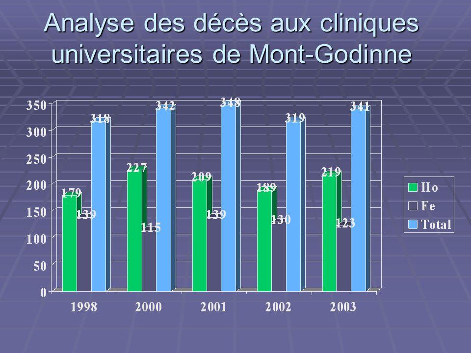 Analyse des décès aux cliniques universitaires de Mont-Godinne