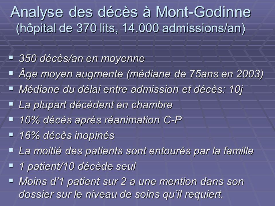 Analyse des décès à Mont-Godinne (hôpital de 370 lits, 14.000 admissions/an) 350 décès/an en moyenne 350 décès/an en moyenne Âge moyen augmente (média