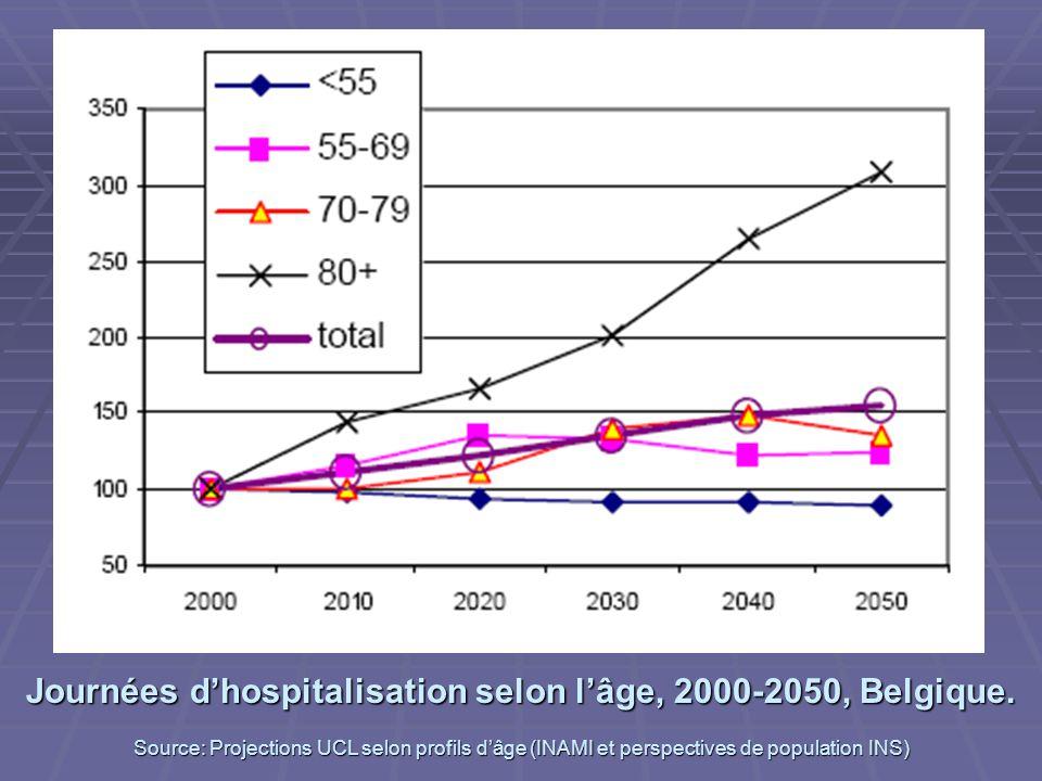 Journées dhospitalisation selon lâge, 2000-2050, Belgique. Source: Projections UCL selon profils dâge (INAMI et perspectives de population INS)