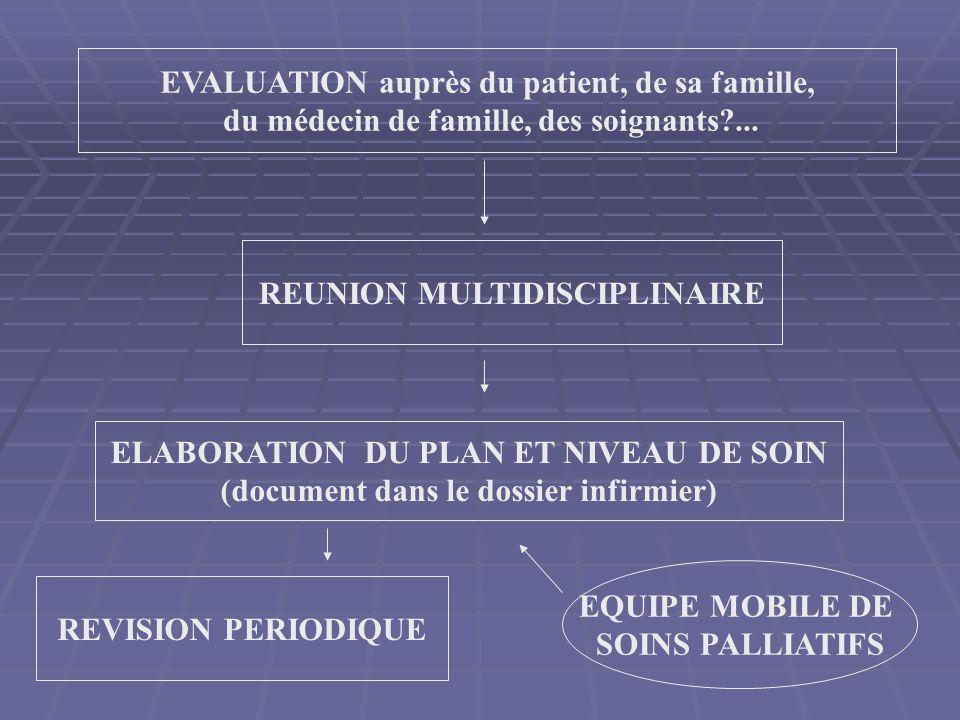 EVALUATION auprès du patient, de sa famille, du médecin de famille, des soignants?... REUNION MULTIDISCIPLINAIRE ELABORATION DU PLAN ET NIVEAU DE SOIN