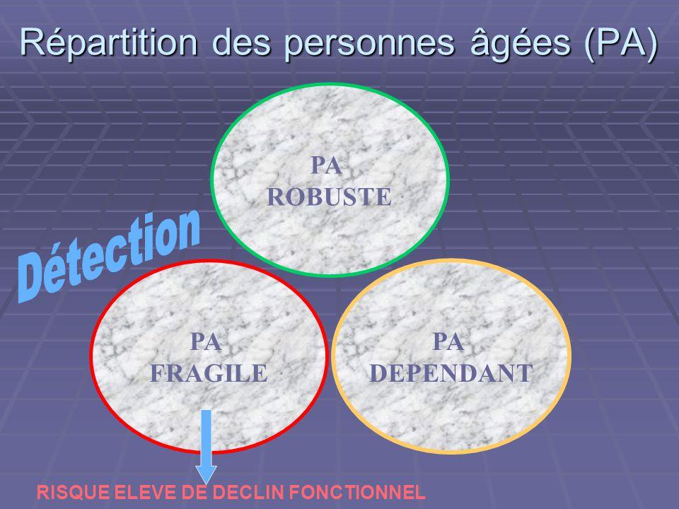 Répartition des personnes âgées (PA) PA FRAGILE PA DEPENDANT PA ROBUSTE RISQUE ELEVE DE DECLIN FONCTIONNEL