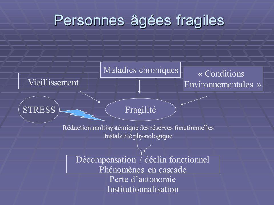 Personnes âgées fragiles Vieillissement Maladies chroniques « Conditions Environnementales » Fragilité Réduction multisystémique des réserves fonction
