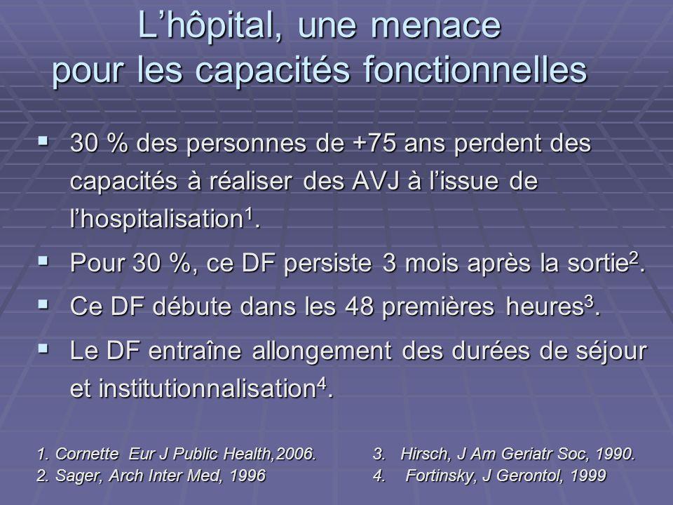 Lhôpital, une menace pour les capacités fonctionnelles 30 % des personnes de +75 ans perdent des capacités à réaliser des AVJ à lissue de lhospitalisa