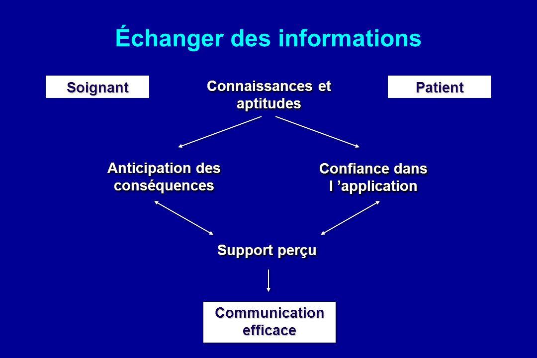 PatientSoignant Connaissances et aptitudes Anticipation des conséquences Confiance dans l application Support perçu Communication efficace