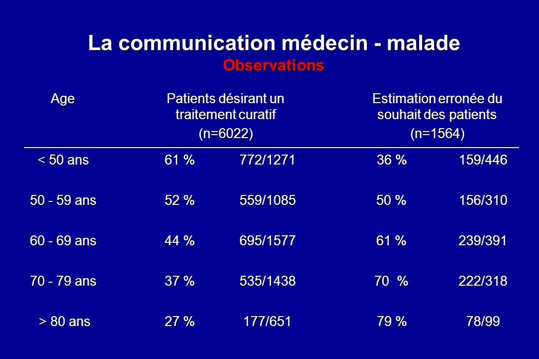 La communication médecin - malade Observations Age Patients désirant un traitement curatif Estimation erronée du souhait des patients < 50 ans 36 % 61