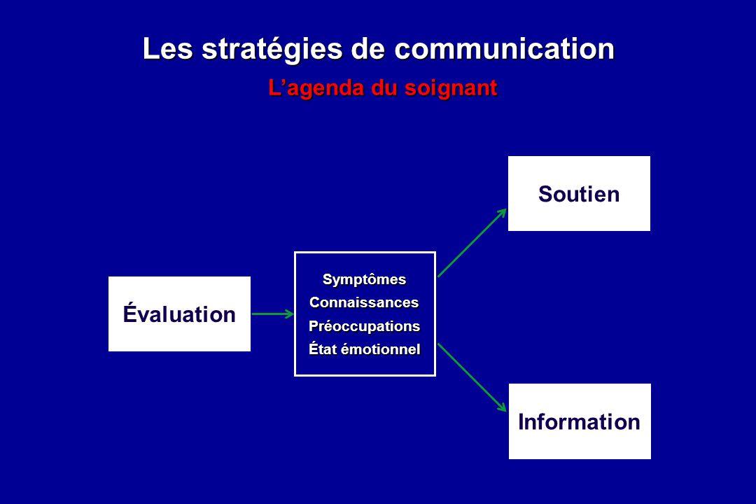 Les stratégies de communication Lagenda du soignant Évaluation Information Soutien SymptômesConnaissancesPréoccupations État émotionnel