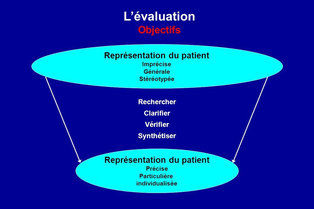 Lévaluation Objectifs Représentation du patient Imprécise Générale Stéréotypée Représentation du patient Précise Particulière individualisée Recherche