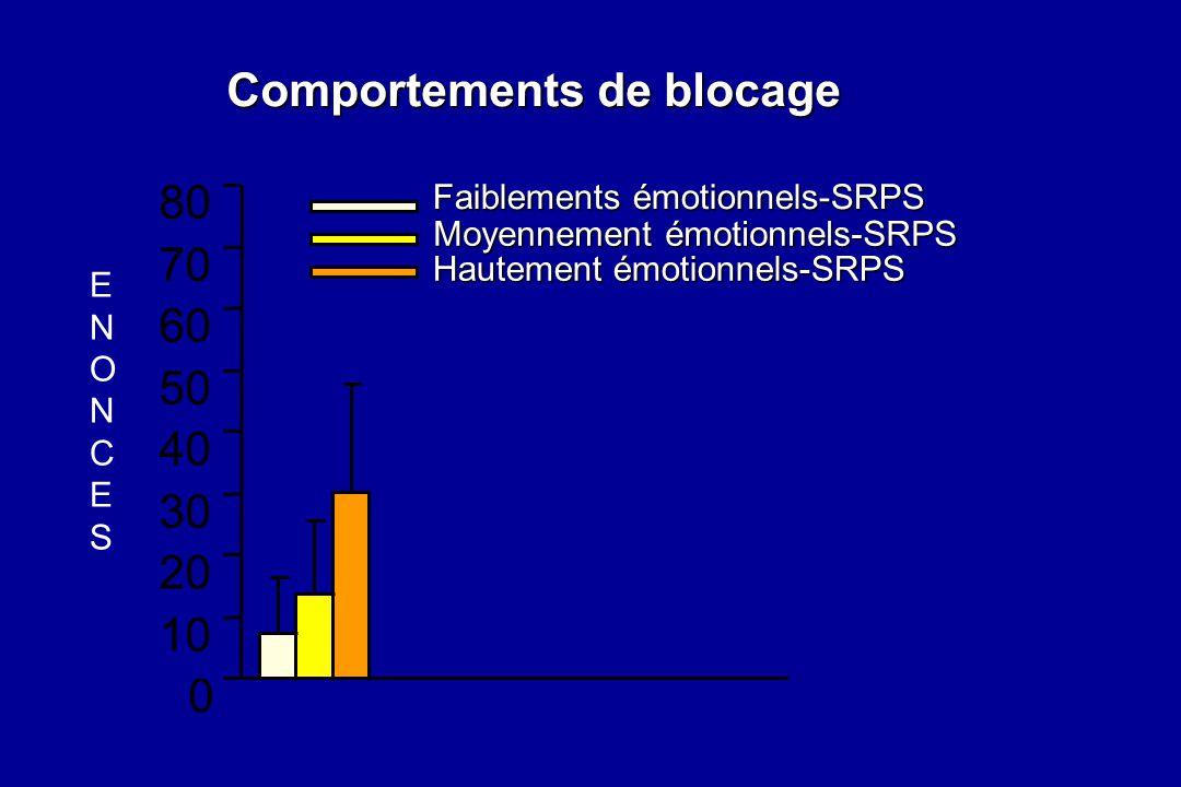 Comportements de blocage 10 20 30 40 60 70 80 0 50 Faiblements émotionnels-SRPS Hautement émotionnels-SRPS Moyennement émotionnels-SRPS ENONCESENONCES