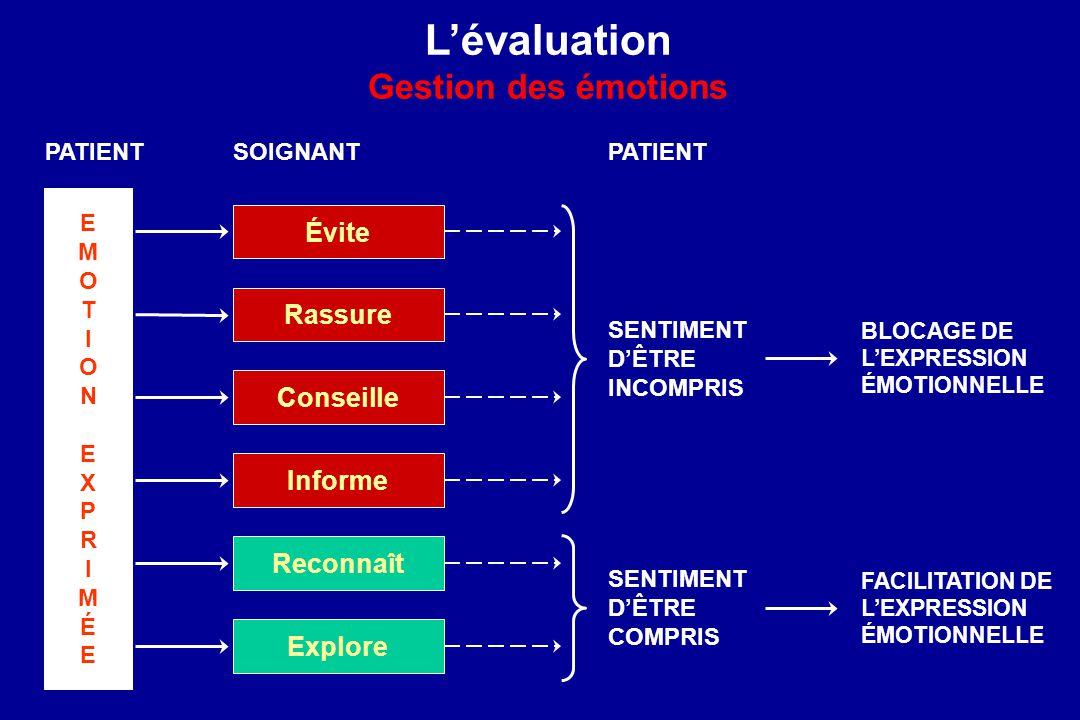 Lévaluation Gestion des émotions EMOTIONEXPRIMÉEEMOTIONEXPRIMÉE PATIENT Évite Rassure Conseille Informe Reconnaît Explore SENTIMENT DÊTRE INCOMPRIS SO