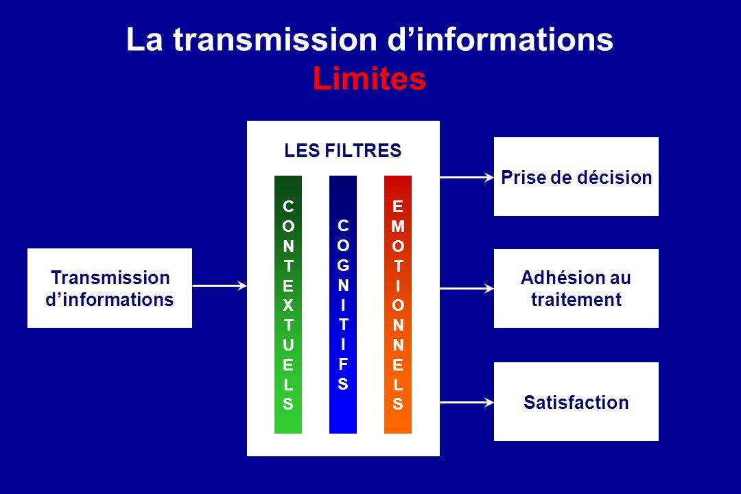 La transmission dinformations Limites Transmission dinformations LES FILTRES CONTEXTUELSCONTEXTUELS COGNITIFSCOGNITIFS EMOTIONNELSEMOTIONNELS Prise de