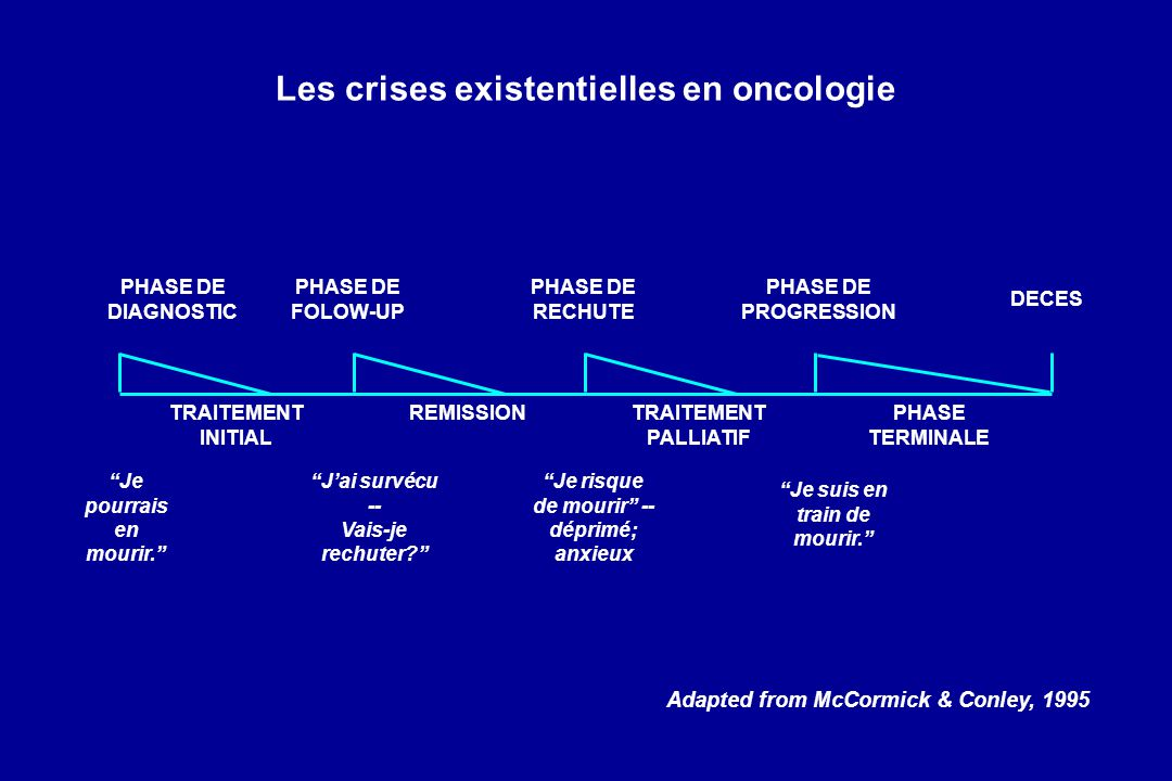 Les crises existentielles en oncologie PHASE DE DIAGNOSTIC PHASE DE PROGRESSION PHASE DE RECHUTE PHASE DE FOLOW-UP DECES TRAITEMENT INITIAL REMISSIONP