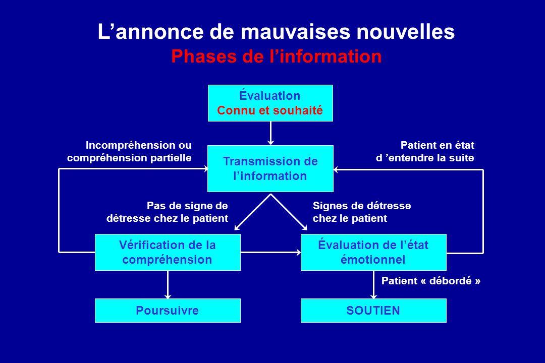 Lannonce de mauvaises nouvelles Phases de linformation Évaluation Connu et souhaité Transmission de linformation Évaluation de létat émotionnel Vérifi