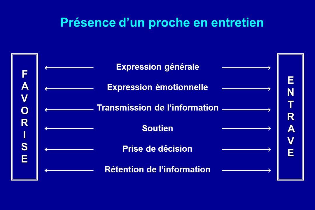 Présence dun proche en entretien Expression générale Expression émotionnelle Transmission de linformation Soutien Prise de décision Rétention de linfo