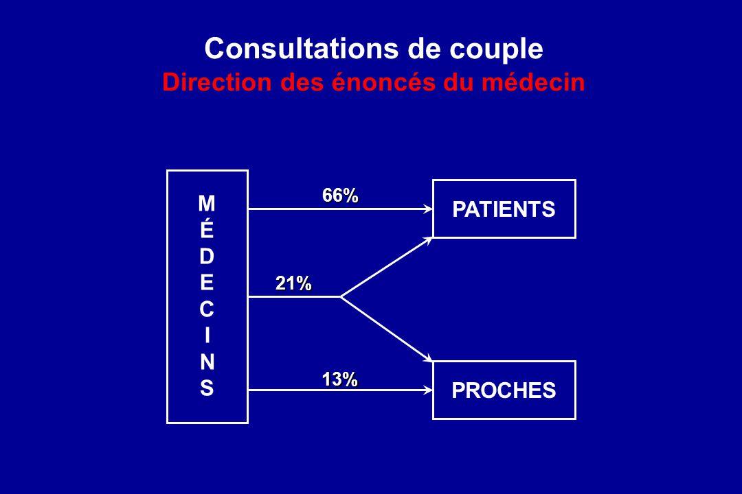 Consultations de couple Direction des énoncés du médecin MÉDECINSMÉDECINS PATIENTS PROCHES 66% 21% 13%