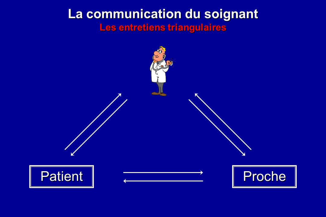 La communication du soignant Les entretiens triangulaires ProchePatient