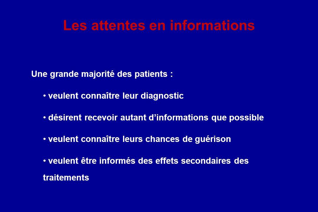 Les attentes en informations Une grande majorité des patients : veulent connaître leur diagnostic désirent recevoir autant dinformations que possible