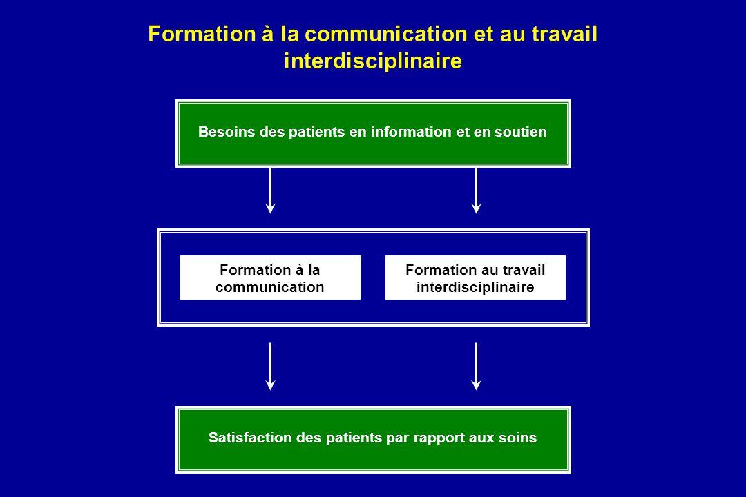 Besoins des patients en information et en soutien Satisfaction des patients par rapport aux soins Formation à la communication Formation au travail in