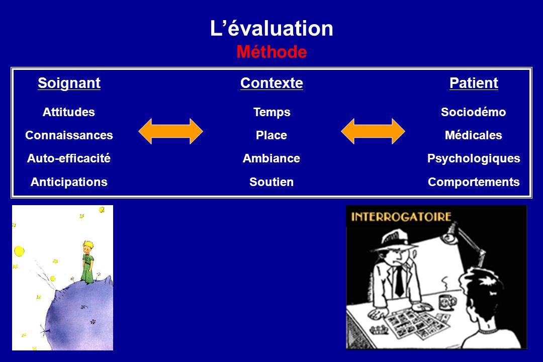 Lévaluation Méthode Patient Sociodémo Médicales Psychologiques Comportements Soignant Attitudes Auto-efficacité Anticipations Connaissances Contexte T