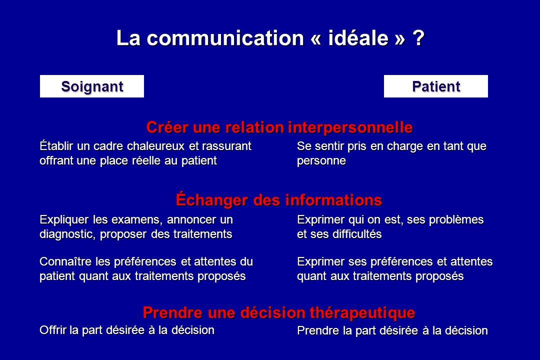Créer une relation interpersonnelle Relation Contenu PatientSoignant