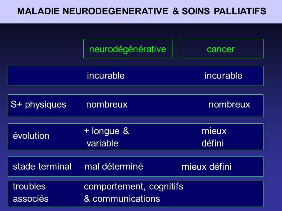 peu de littérature sur Parkinson et SP avant refus des unités de SP de soccuper de patients Parkinsoniens : - maladie chronique - difficulté de déterminer phase terminale OR- inconfort important en fin de vie - douleurs souvent sous-estimés