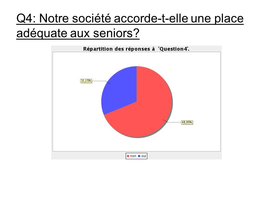 Q4: Notre société accorde-t-elle une place adéquate aux seniors
