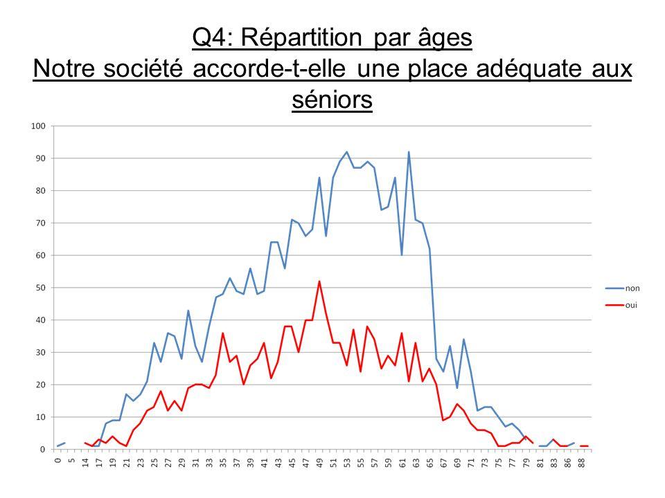 Q4: Répartition par âges Notre société accorde-t-elle une place adéquate aux séniors