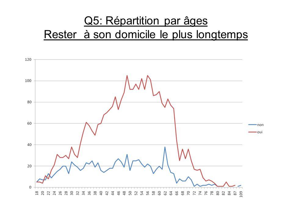 Q5: Répartition par âges Rester à son domicile le plus longtemps
