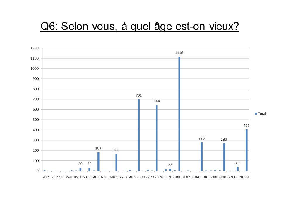 Q6: Selon vous, à quel âge est-on vieux