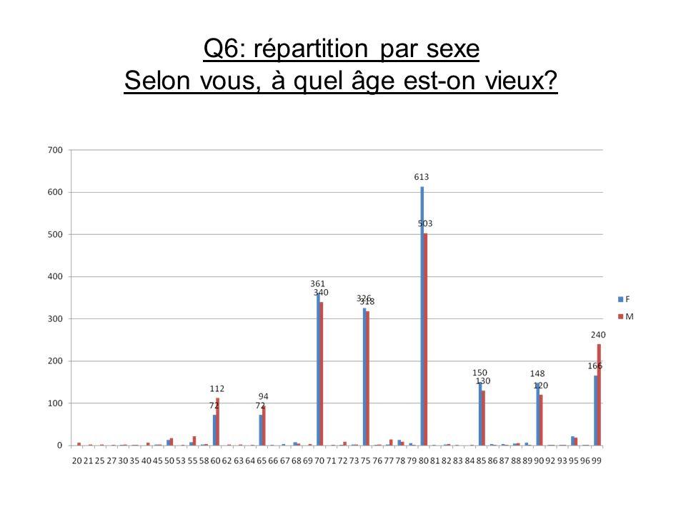 Q6: répartition par sexe Selon vous, à quel âge est-on vieux