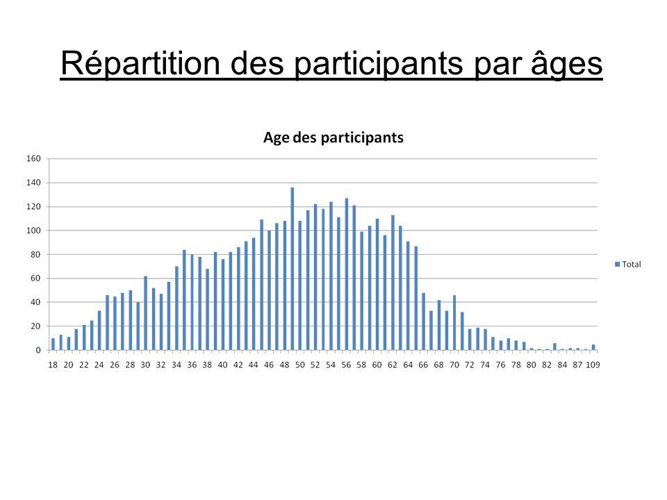 Répartition des participants par âges