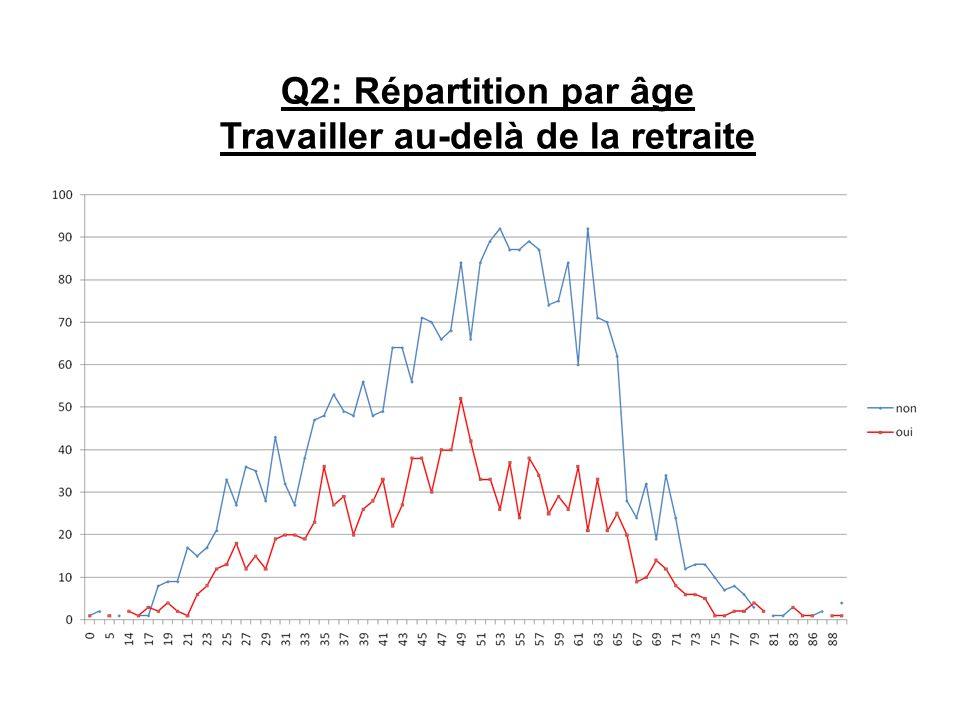 Q2: Répartition par âge Travailler au-delà de la retraite