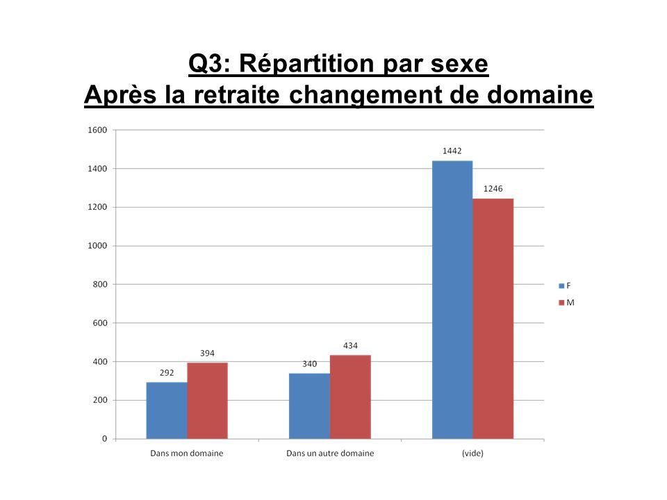 Q3: Répartition par sexe Après la retraite changement de domaine