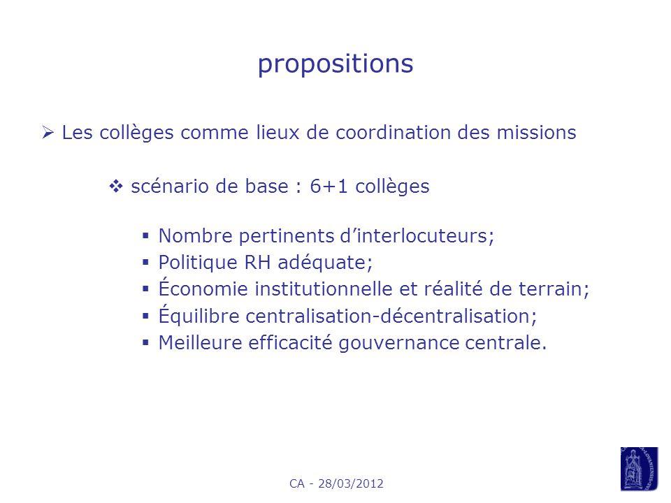CA - 28/03/2012 propositions Les collèges comme lieux de coordination des missions scénario de base : 6+1 collèges Nombre pertinents dinterlocuteurs; Politique RH adéquate; Économie institutionnelle et réalité de terrain; Équilibre centralisation-décentralisation; Meilleure efficacité gouvernance centrale.
