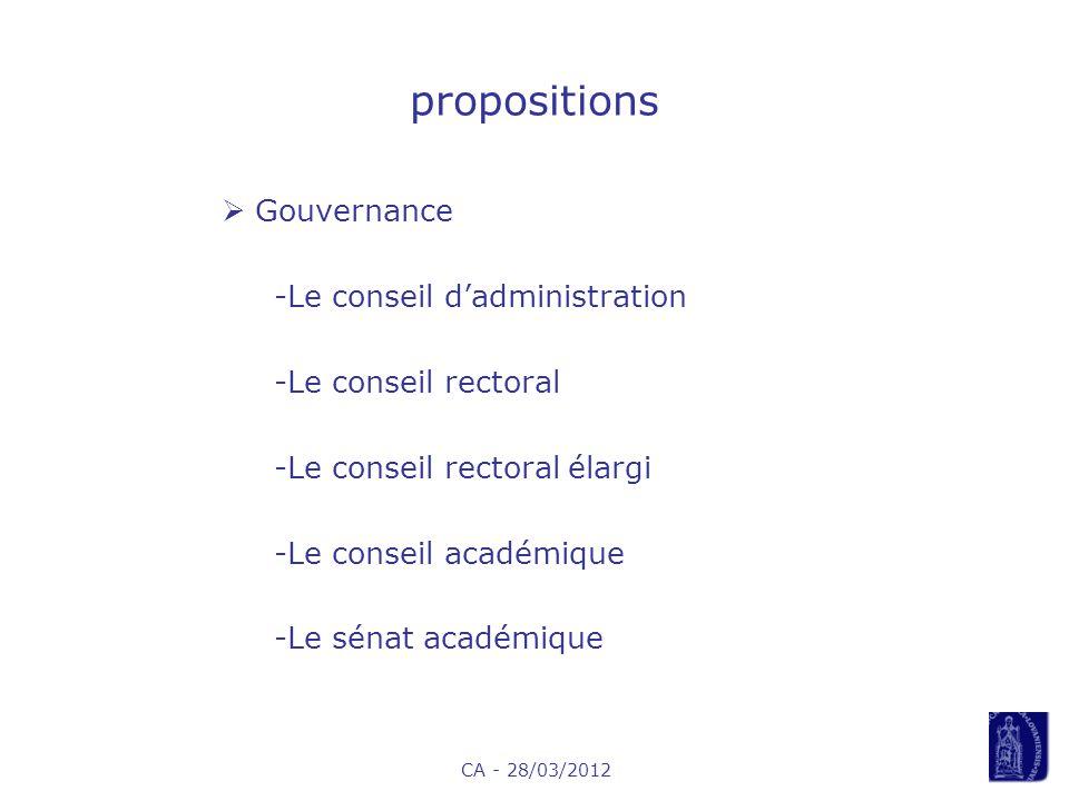 CA - 28/03/2012 propositions Gouvernance -Le conseil dadministration -Le conseil rectoral -Le conseil rectoral élargi -Le conseil académique -Le sénat académique