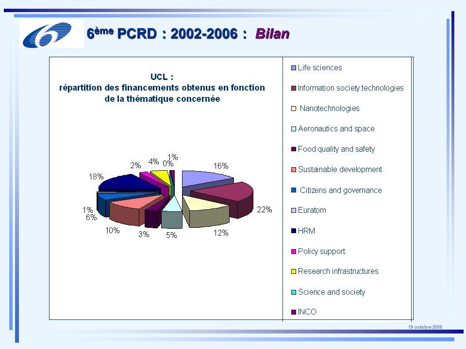 19 octobre 2006 ERC = 15% budget FP7 Augmentation progressive : 300 millions en 2007 1,6 milliard en 2013 1 er appel centré sur les jeunes chercheurs : ERC starting grants plus dinfos : http://erc.europa.eu FP7 - Programme Idées Stratégie