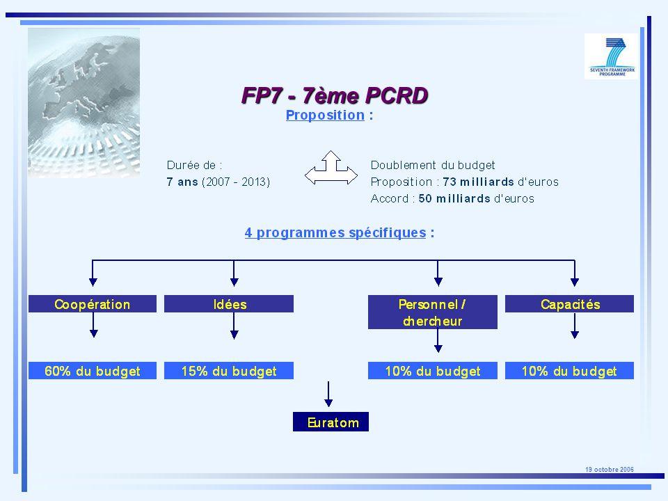 19 octobre 2006 Cible Cible chercheur (Ph.D + 10 ans maximum) indépendant But But lancer de nouvelles équipes de recherche Objectif Objectif financer +/- 200 projets de 5 ans (+/- 1,5 M /projet) financement : 100% des coûts FP7 - Programme Idées Starting grants